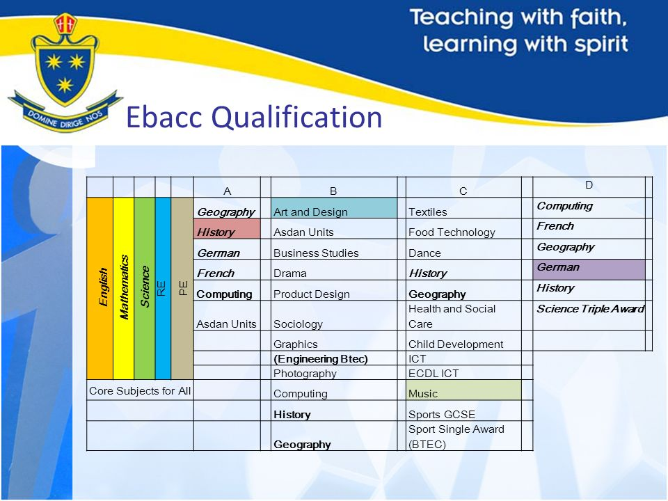 Ebacc Qualification A B C D English Mathematics Science RE PE