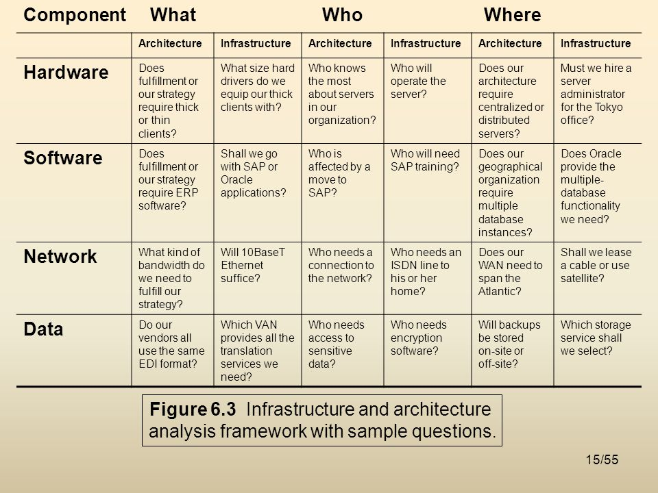 Chapter 6 Architecture And Infrastructure Ppt Download