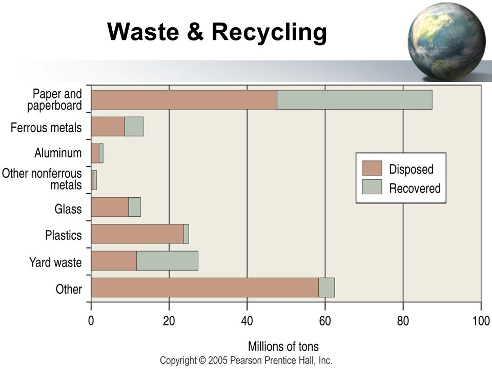 Waste & Recycling