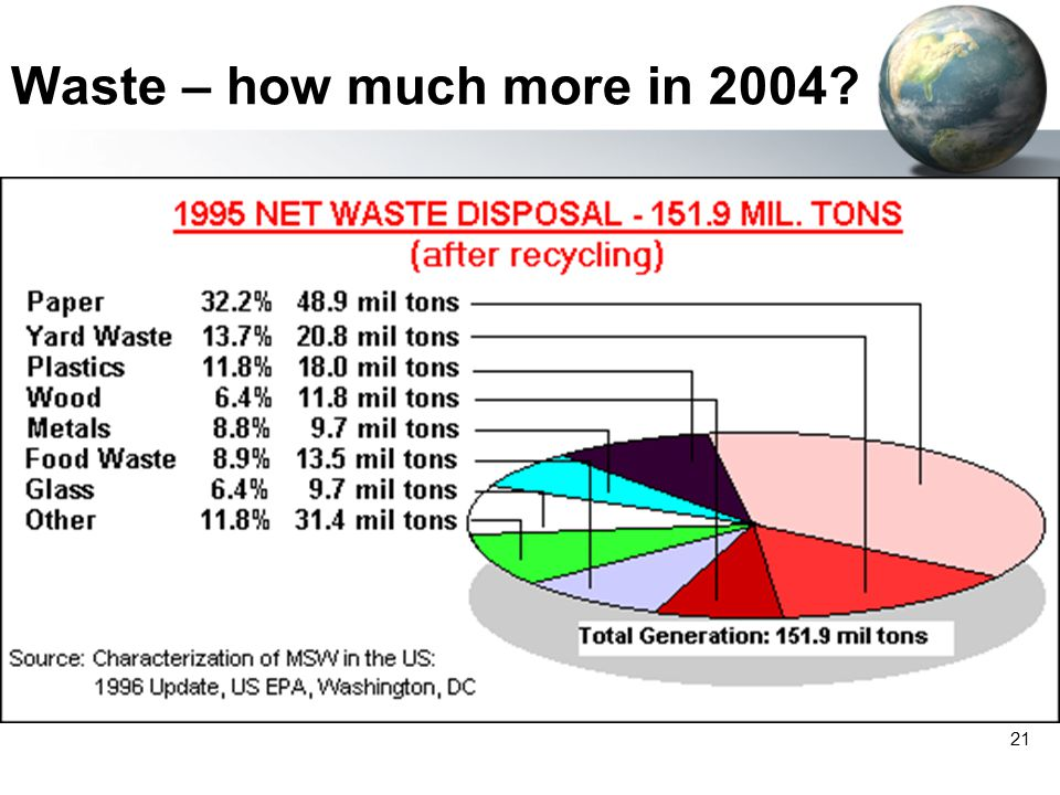 Waste – how much more in 2004