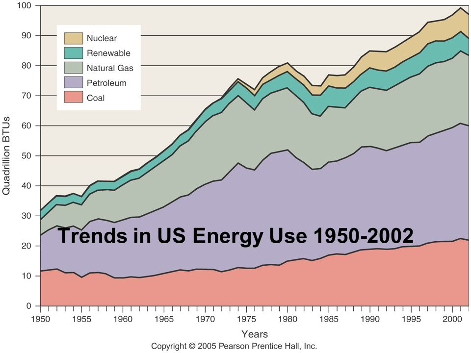Trends in US Energy Use