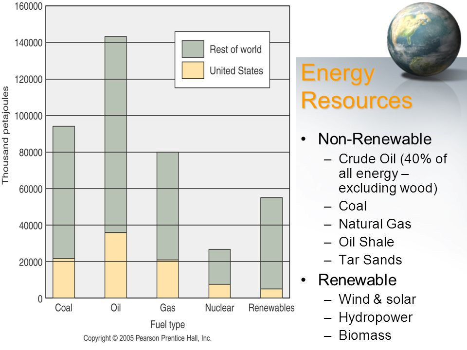 Energy Resources Non-Renewable Renewable
