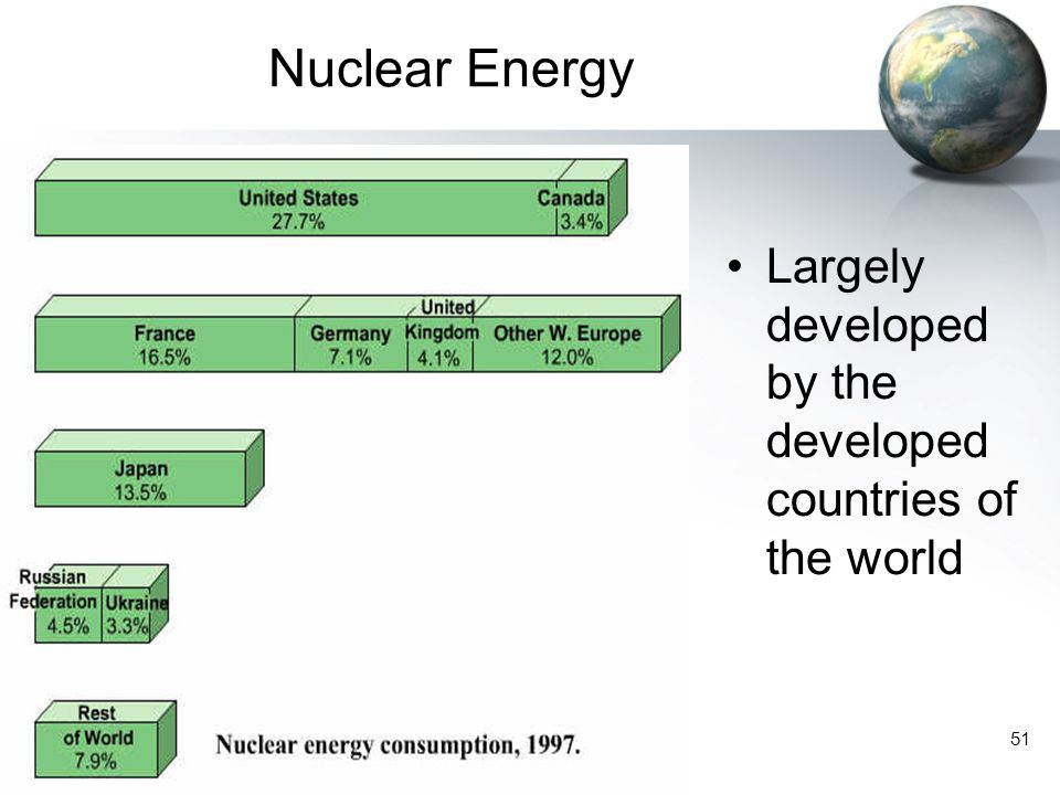 Nuclear Energy Largely developed by the developed countries of the world