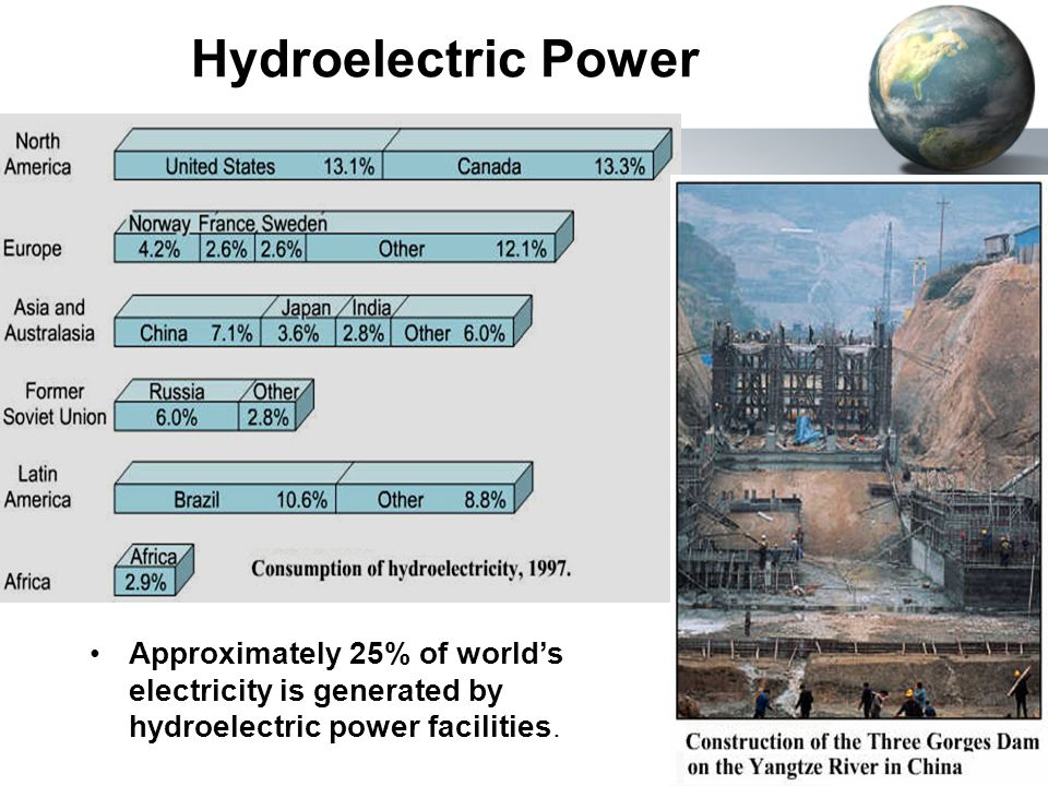 Hydroelectric Power Approximately 25% of world's electricity is generated by hydroelectric power facilities.