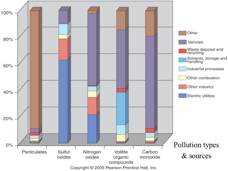 Pollution types & sources