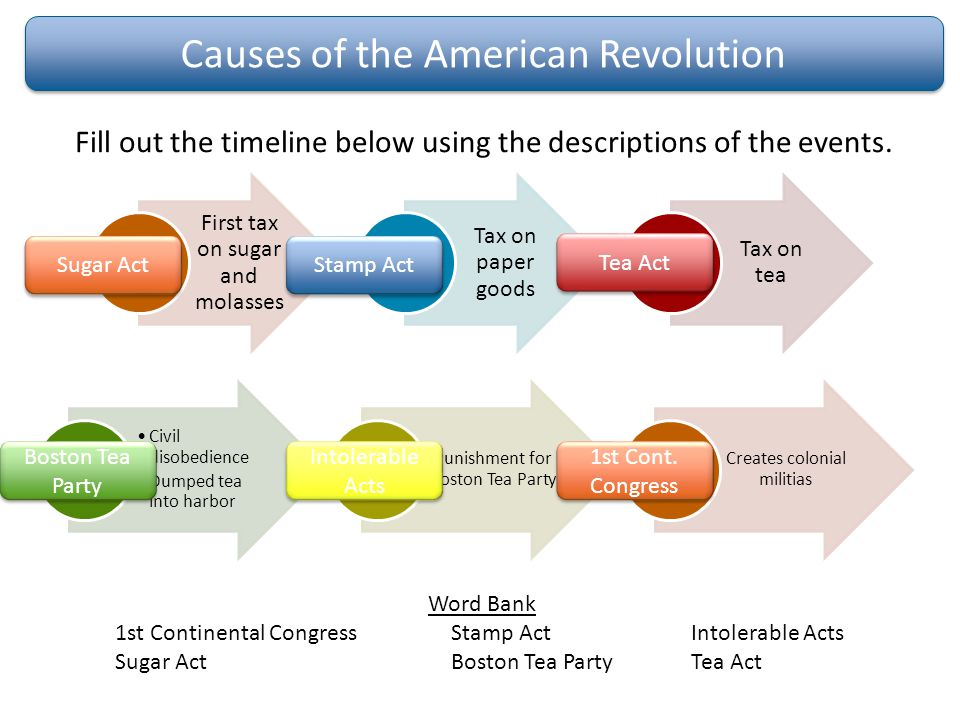 5 paragraph essay on the causes of the american revolution What follows is a summary of the different ways in which historians have interpreted the causes and character of the revolution a short essay on american political history refers to gordon wood's new york times journal of the american revolution is the leading source of knowledge.
