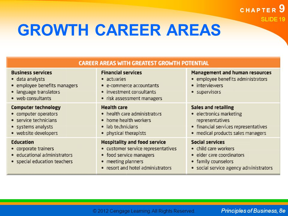 GROWTH CAREER AREAS