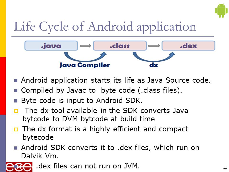 Life Cycle of Android application