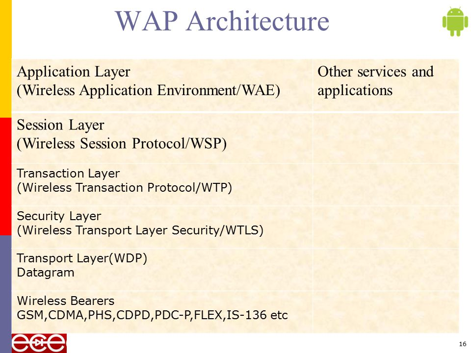 WAP Architecture Application Layer