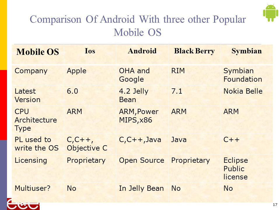 Comparison Of Android With three other Popular Mobile OS