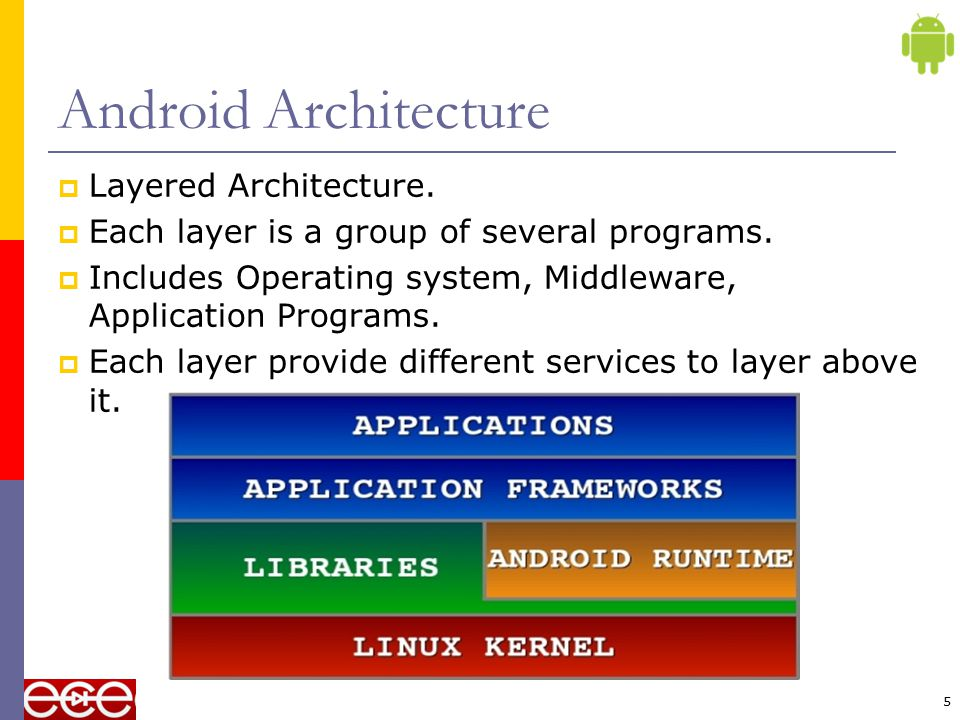 Android Architecture Layered Architecture.