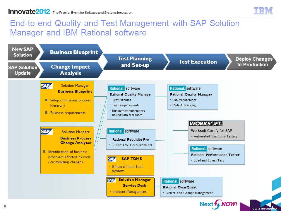Rajeev gollapudi sap labs india steven pitschke ibm rational ppt end to end quality and test management with sap solution manager and ibm rational malvernweather Gallery