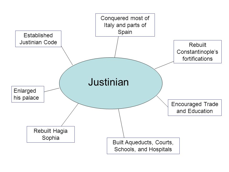 Justinian Conquered most of Italy and parts of Spain
