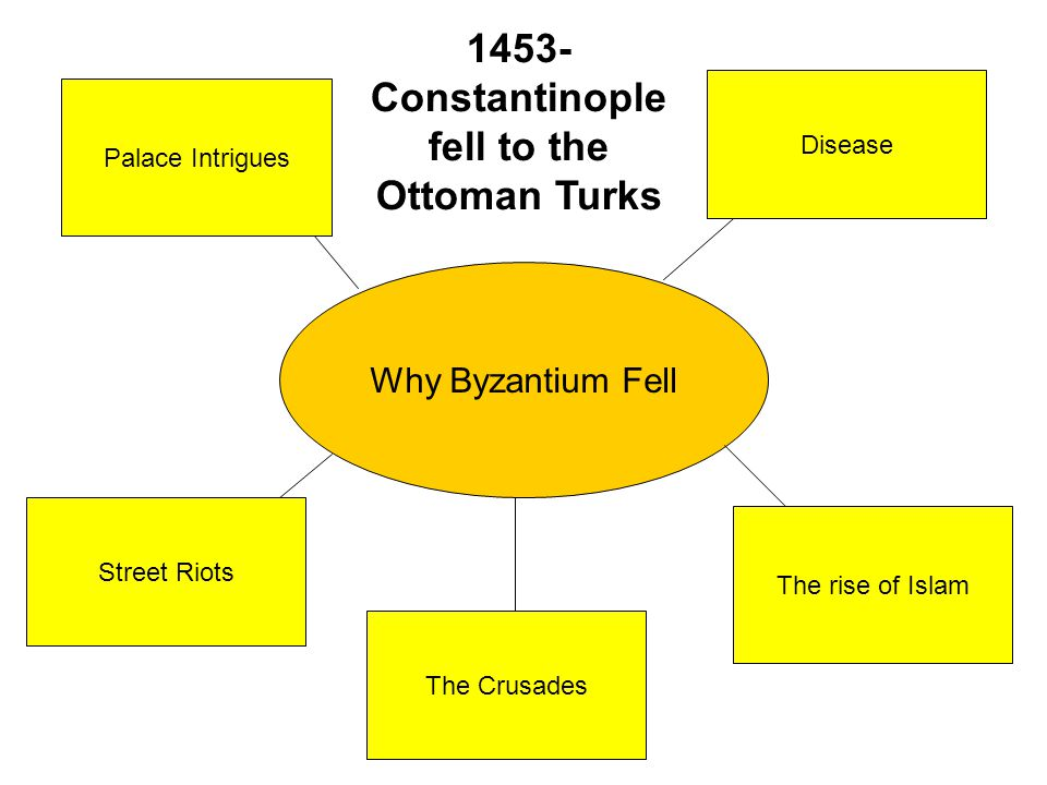 1453- Constantinople fell to the Ottoman Turks