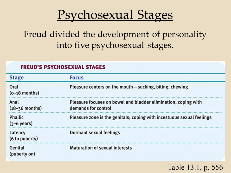 5 stages of psychosexual development galleries 431