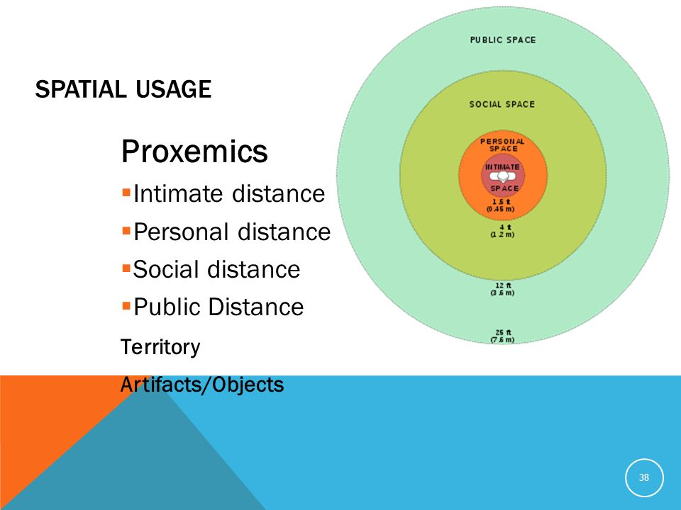 proxemics nonverbal communication and social distance This implies that designing robots that are aware of their social space increases  their  in the field of human-human communication and interaction,  the study  of human-robot interpersonal distances and proxemic behaviour  although  nao does not have nonverbal facial expressions, it does have idle.