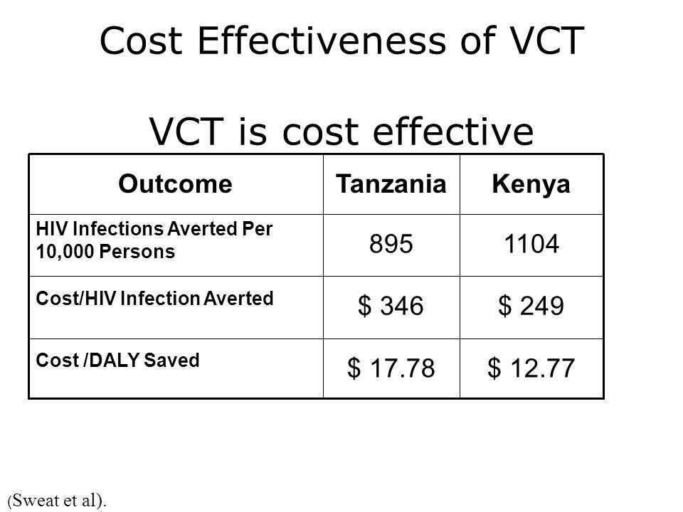 Cost Effectiveness of VCT VCT is cost effective