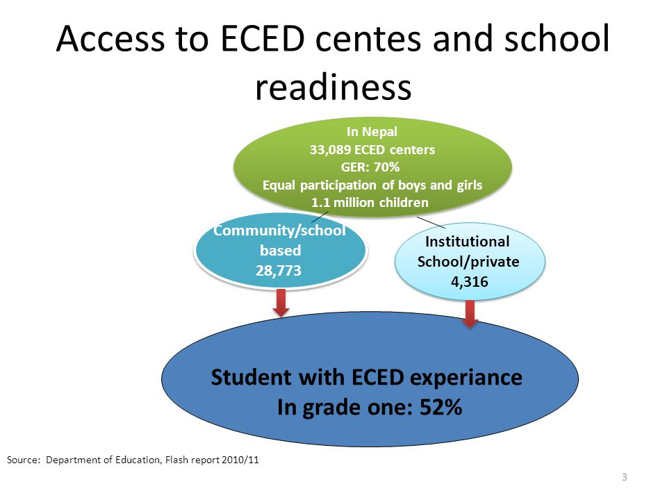 Access to ECED centes and school readiness