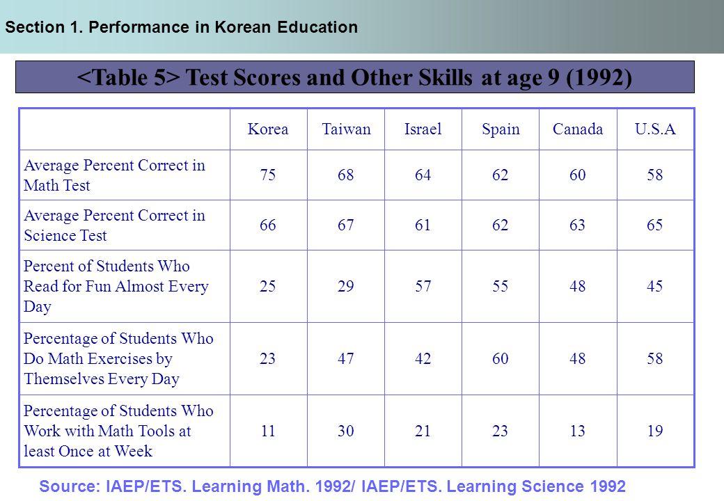 age 65 work test pdf