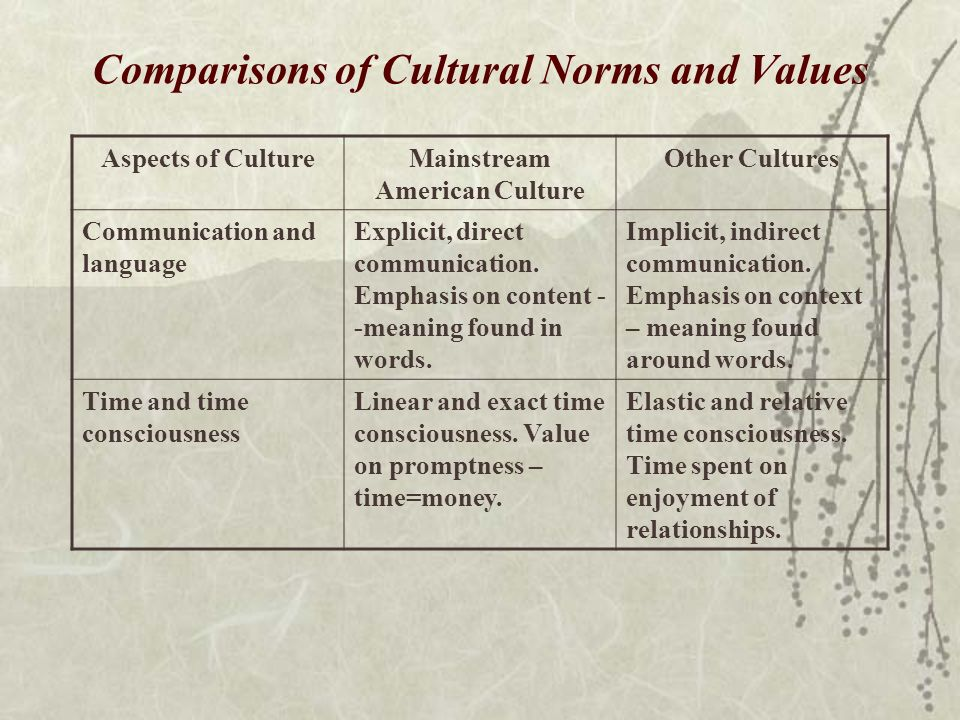 a comparison of americans culture and other countries cultural differences The following are the major differences between indian culture and western culture the culture which is prevalent in india is known as indian culture the culture, widespread in the western countries is known as western culture.