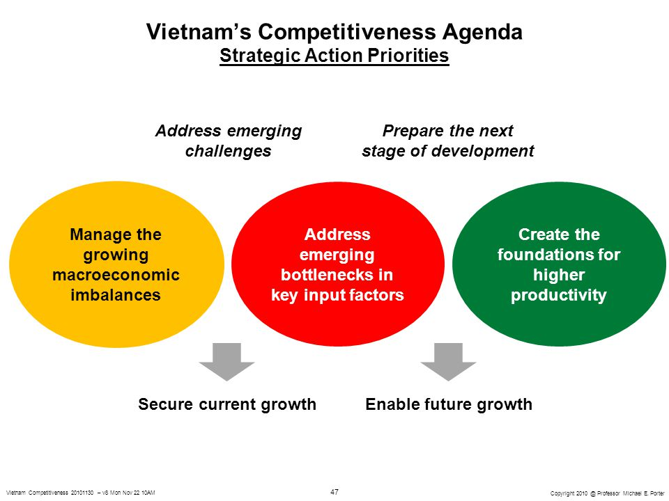 vietnam competitiveness report Professor michael e porter harvard business school vietnam competitiveness  report launch hanoi, vietnam november 30, 2010.