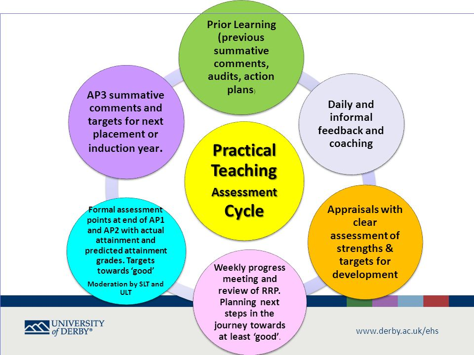 teaching training cycle with reference The nmtcb continuing , including approved vendor applications training can i change my nmtcb ce reporting cycle to match my continuing education cycle.