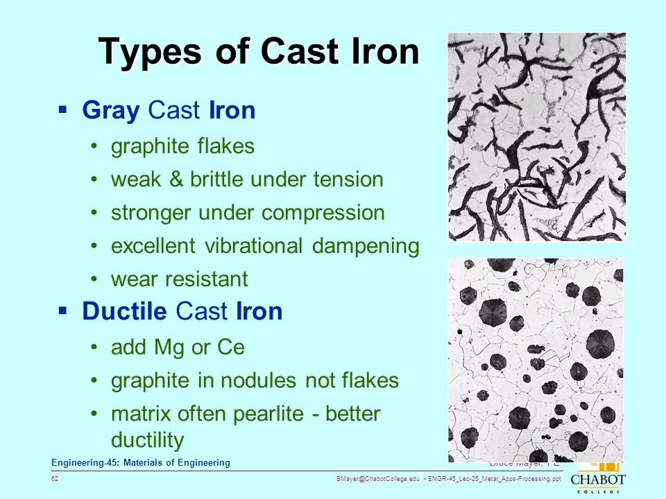 Types Of Iron ~ Metal apps processing ppt download