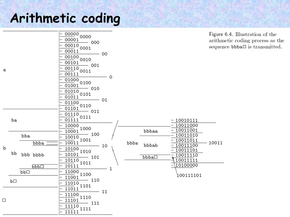 arithmetic coding for images Include images with structured light patterns for 3d reconstruction and from  multiple  variant arrangements of data blocks followed by arithmetic coding.