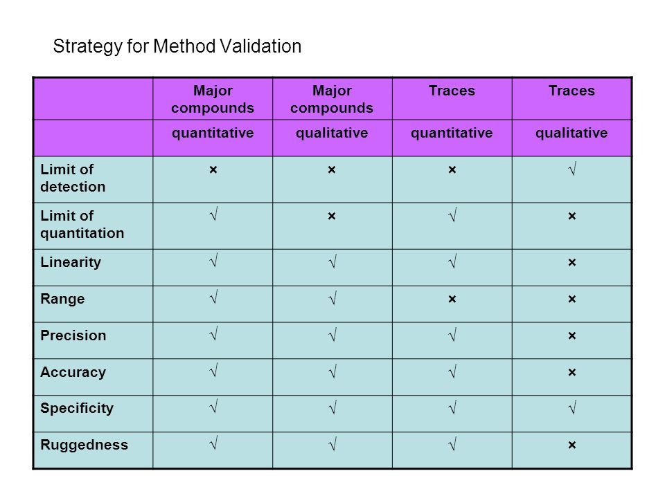 9 Strategy For Method Validation