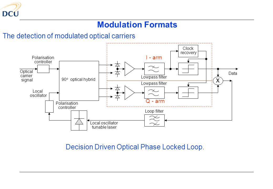 Modulation Formats The detection of modulated optical carriers x