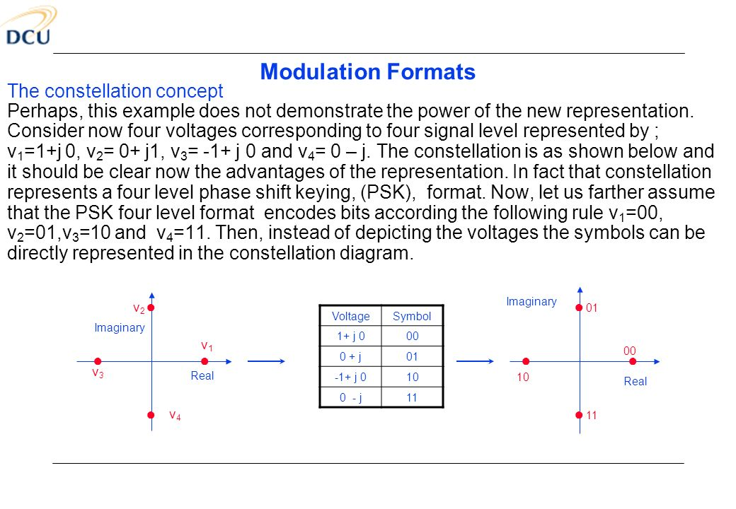Modulation Formats The constellation concept