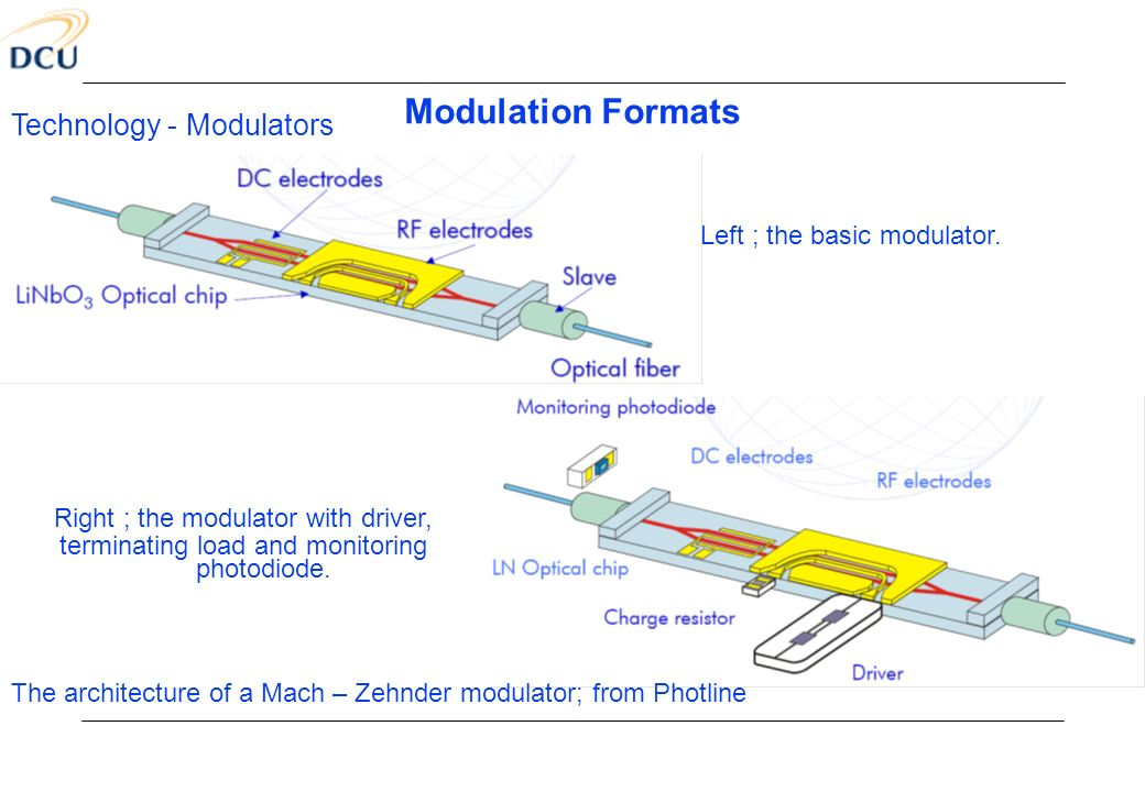 Modulation Formats Technology - Modulators Left ; the basic modulator.