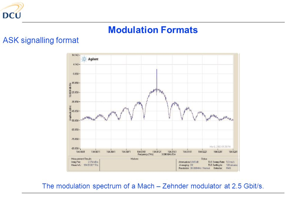 The modulation spectrum of a Mach – Zehnder modulator at 2.5 Gbit/s.