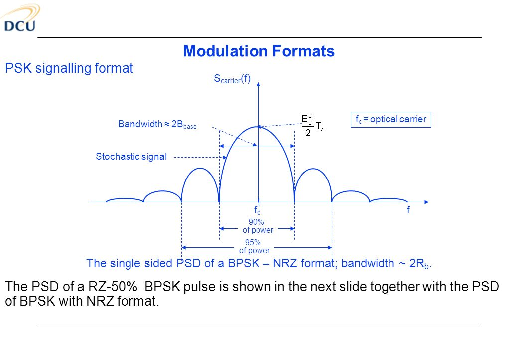 The single sided PSD of a BPSK – NRZ format; bandwidth ~ 2Rb.