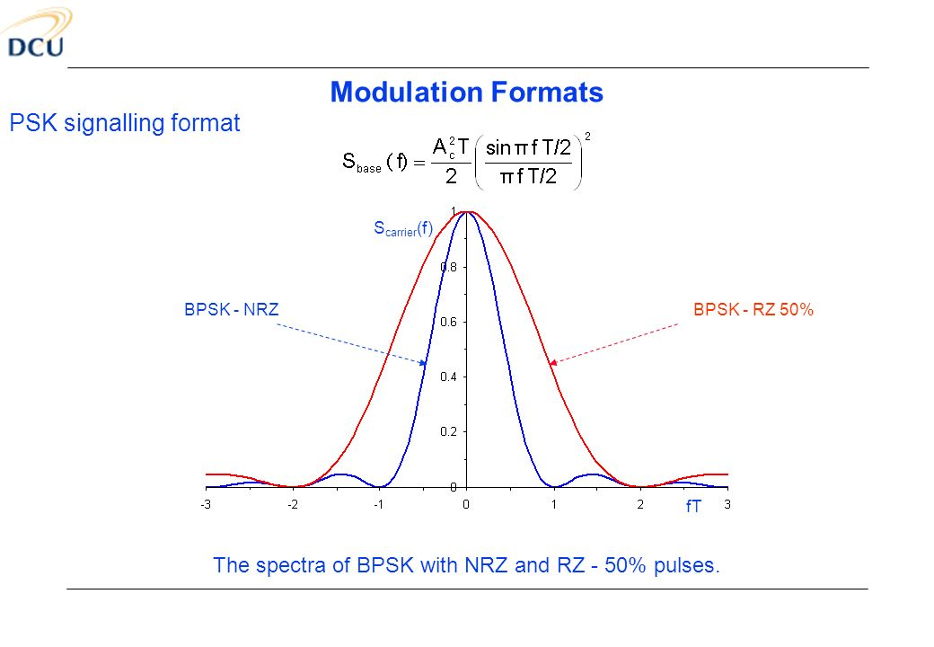 The spectra of BPSK with NRZ and RZ - 50% pulses.