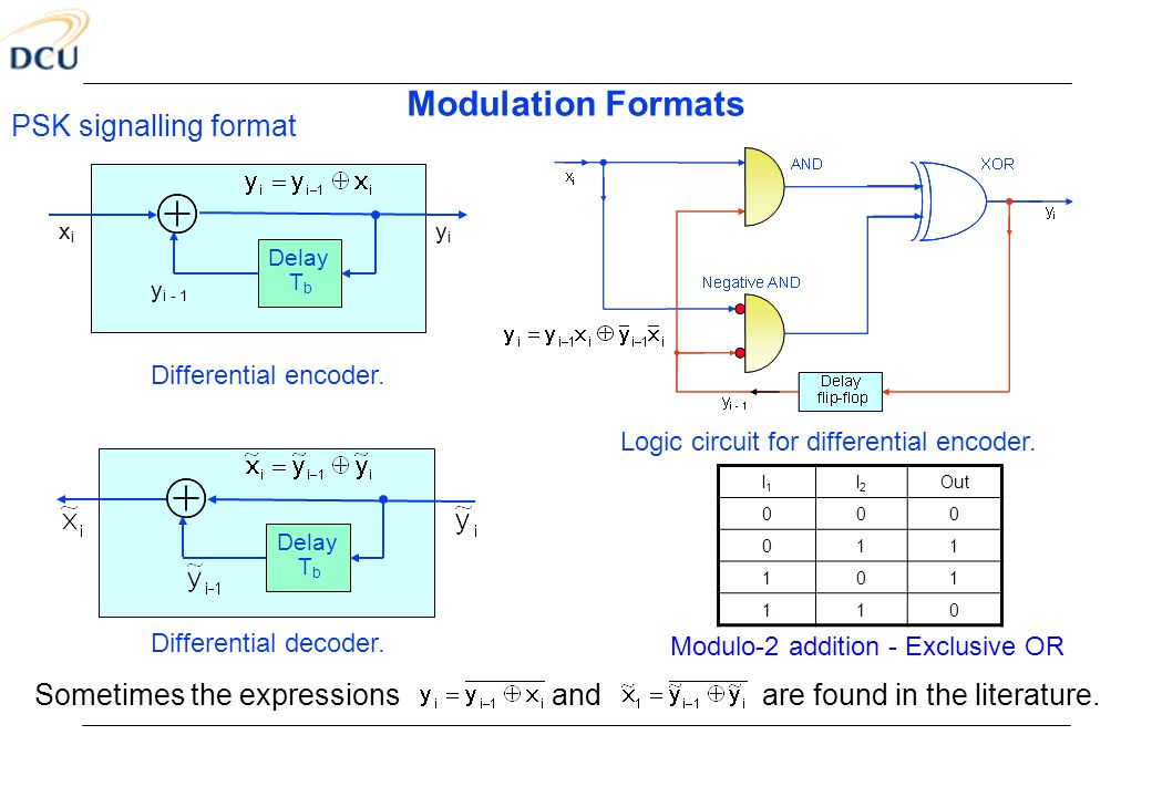 Modulation Formats PSK signalling format Sometimes the expressions and