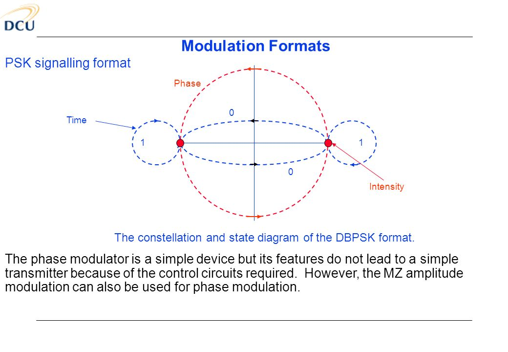 The constellation and state diagram of the DBPSK format.