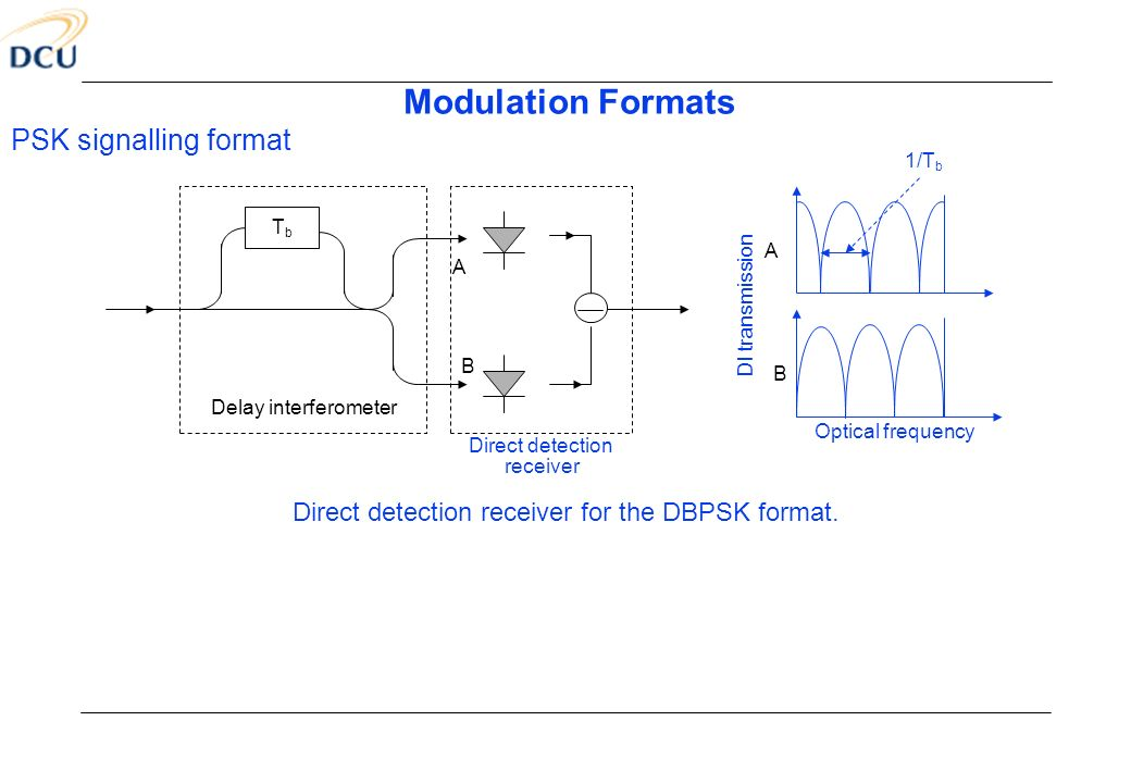 Direct detection receiver for the DBPSK format.