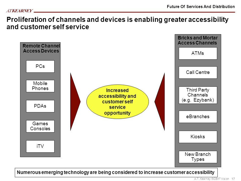 Future Of Services And Distribution