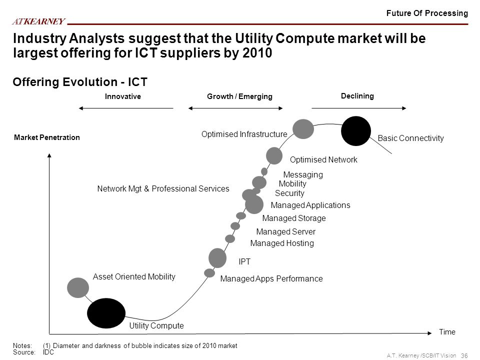 Future Of Processing Industry Analysts suggest that the Utility Compute market will be largest offering for ICT suppliers by 2010.