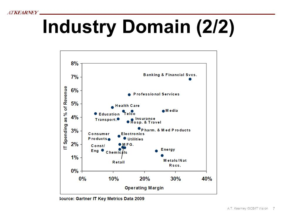 Industry Domain (2/2)