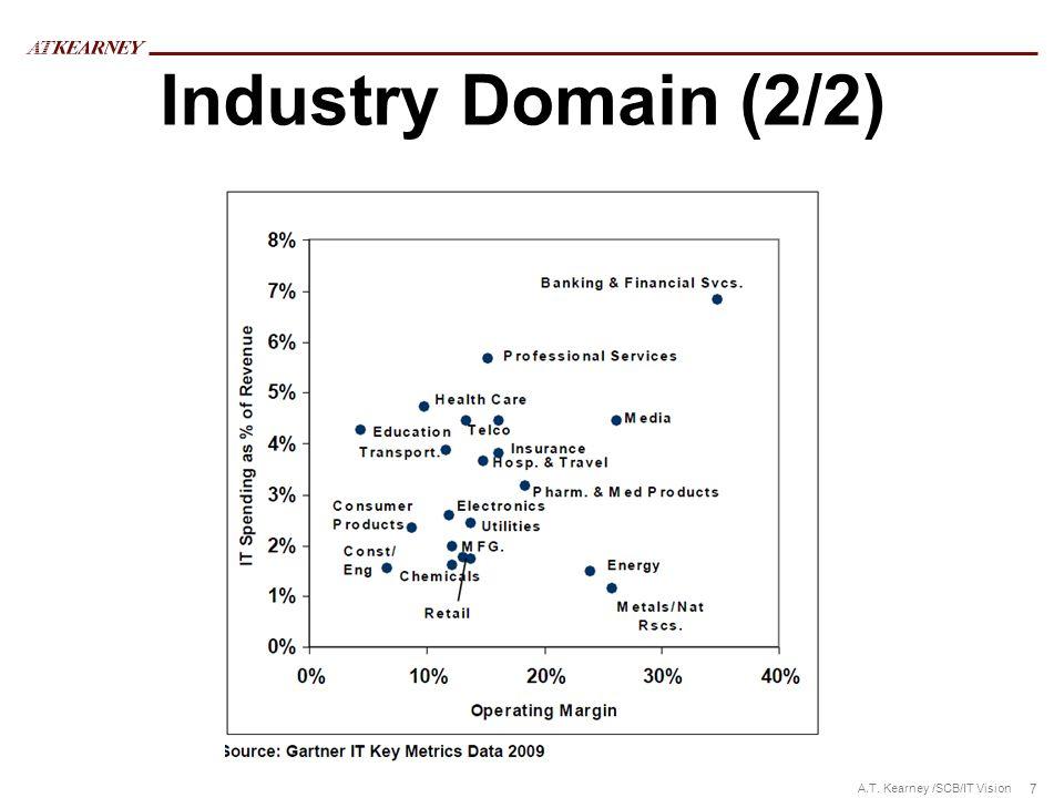 Industry Domain (2/2)
