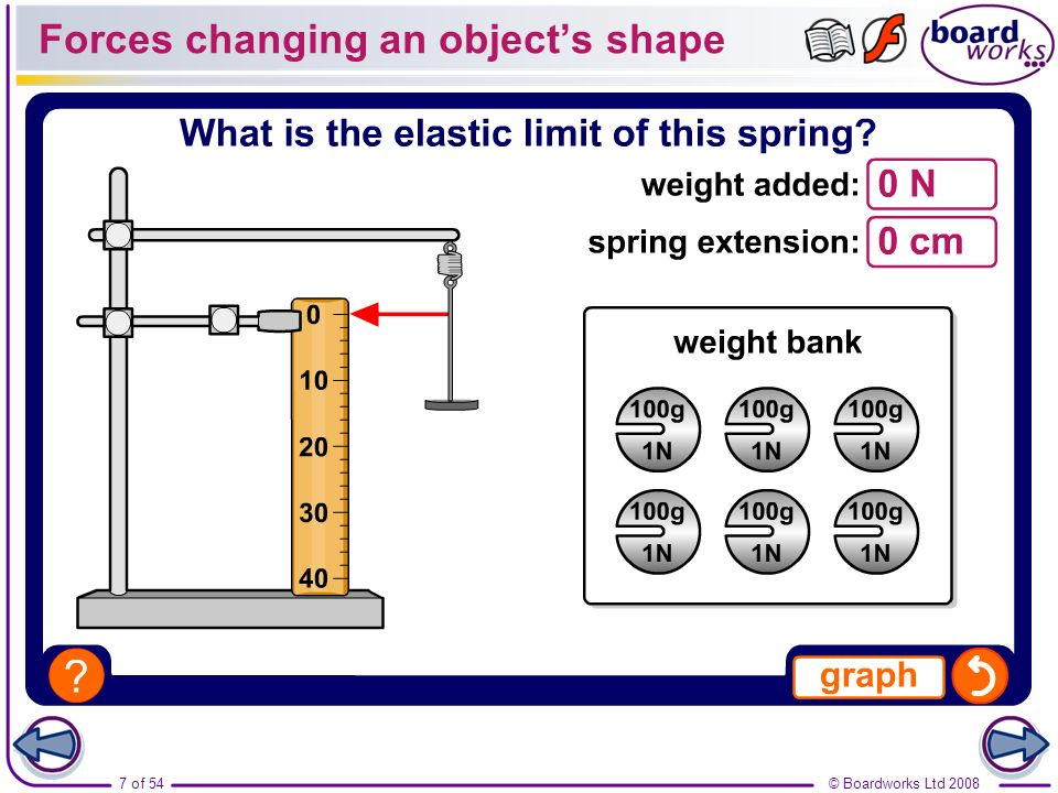 An experiment measuring the elasticity of six different springs