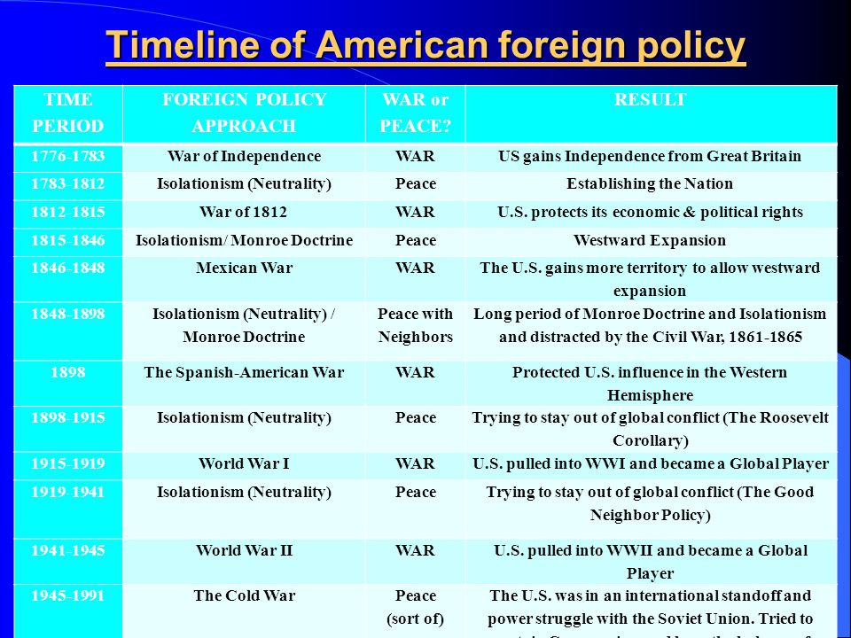 us involvement in world affairs essay American foreign policy essay the evolution of american foreign policy in the 1930s is connected with the nation's deepening involvement in world affairs isolationism was a period in the history of the us foreign policy which could be characterized as a strategy to enhance political dominance, although it did not meant full isolation (hogan .