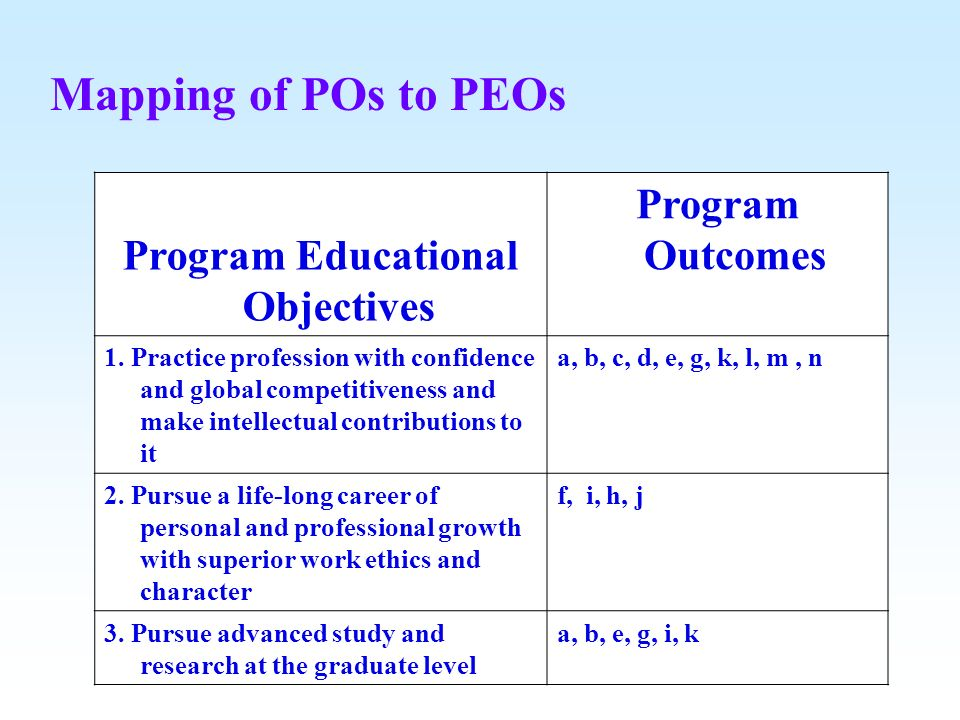 Program Educational Objectives
