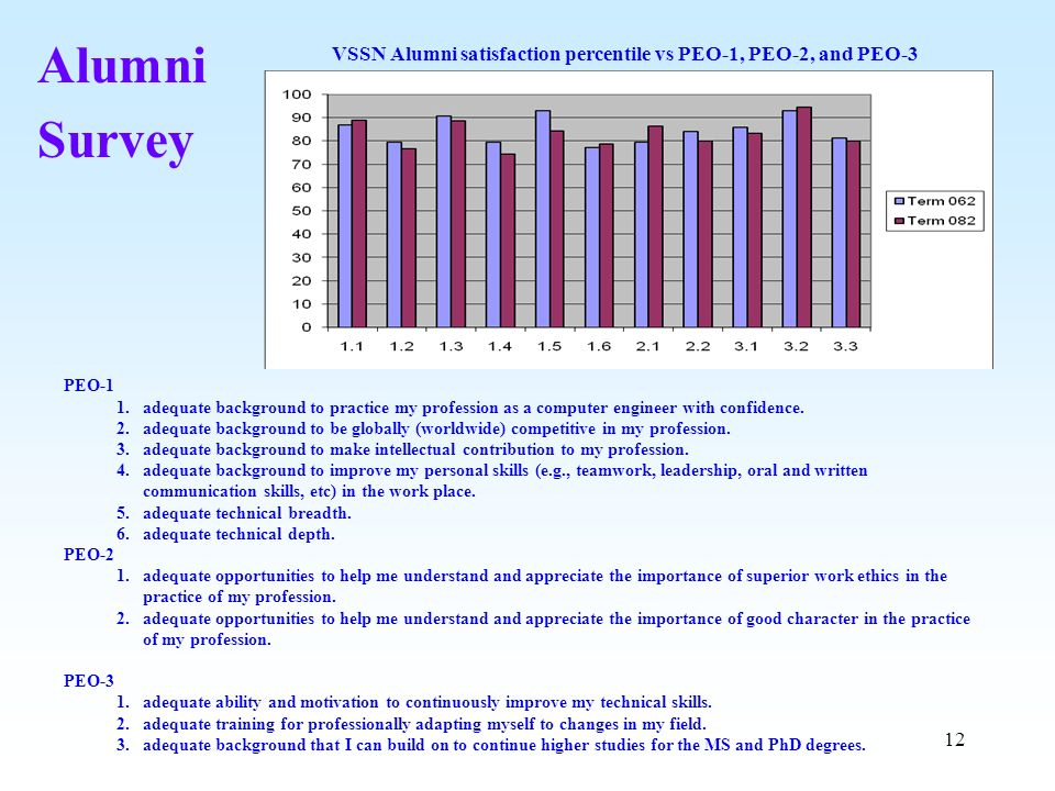VSSN Alumni satisfaction percentile vs PEO-1, PEO-2, and PEO-3
