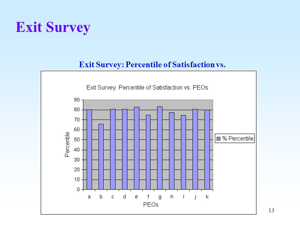 Exit Survey: Percentile of Satisfaction vs. POs