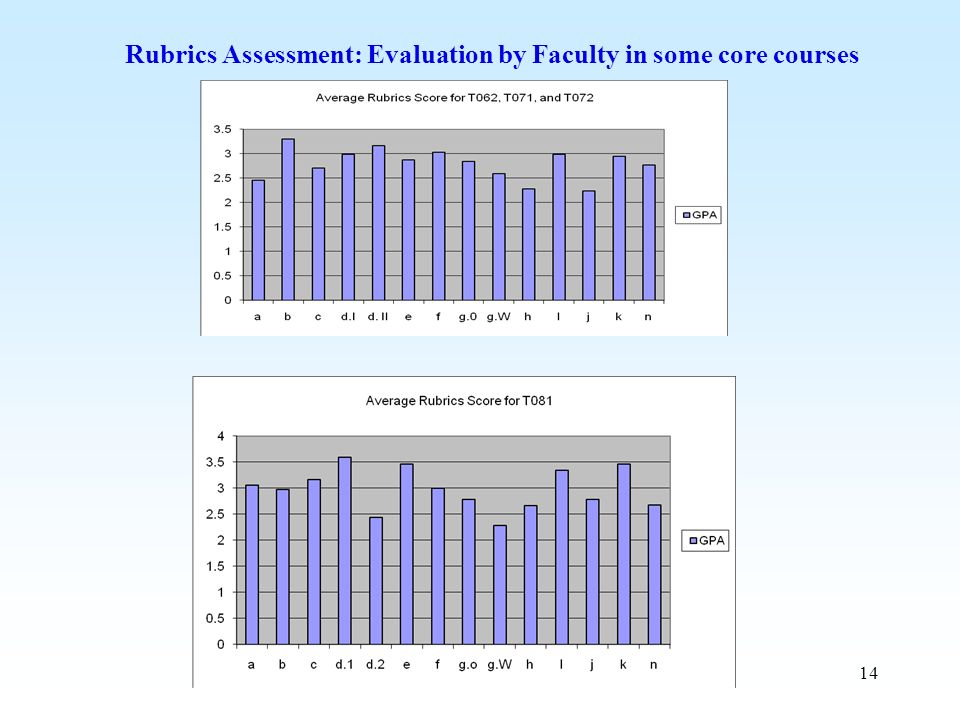 Rubrics Assessment: Evaluation by Faculty in some core courses
