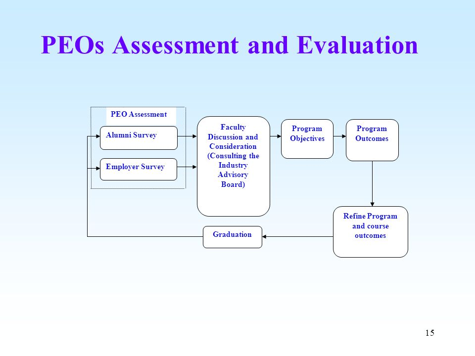PEOs Assessment and Evaluation
