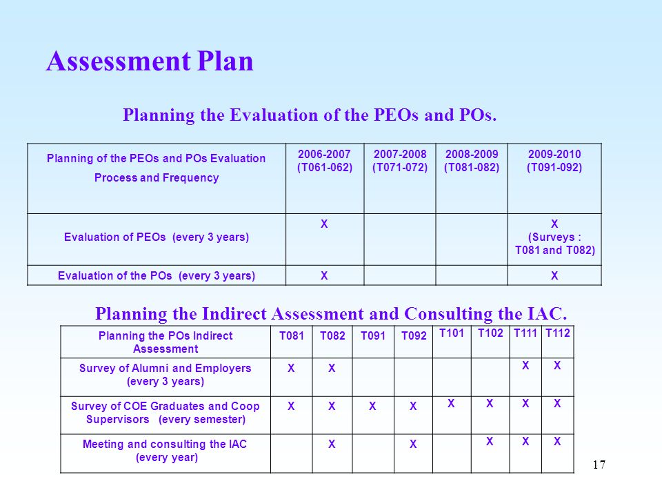 Assessment Plan Planning the Evaluation of the PEOs and POs.
